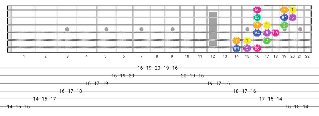 Fretboard diagram for the Gipsy Hungarian scale - 3 Notes per String Pattern with intervals