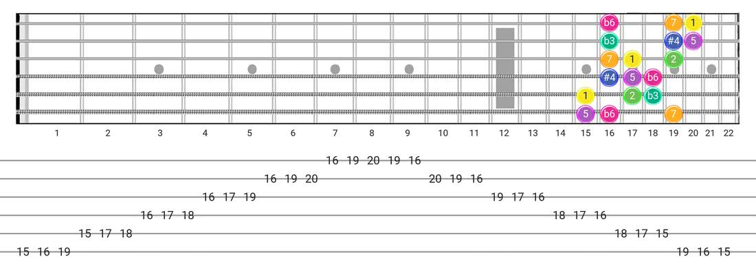 Gipsy Hungarian guitar scale diagram - 3 Notes per String Pattern with intervals