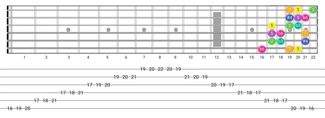 Fretboard diagram and tablature for the Gipsy Hungarian scale - 3 Notes per String Pattern with intervals