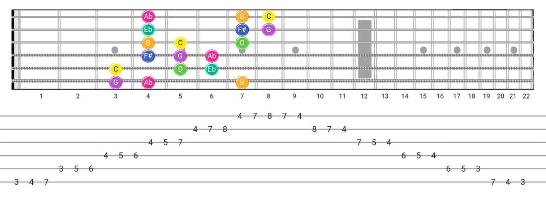 Gipsy Hungarian guitar scale fretboard diagram - 3 Notes per String Pattern with note names