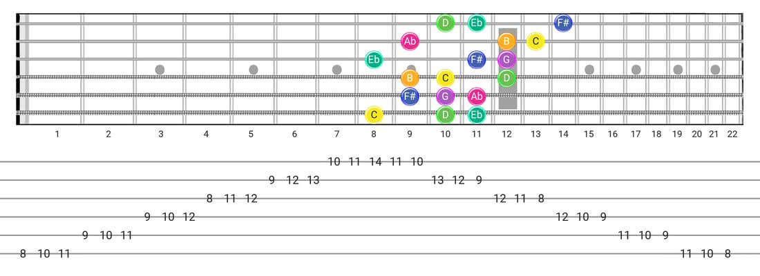 Guitar Tabs and diagras for the Gipsy Hungarian scale - 3 Notes per String Pattern with note names