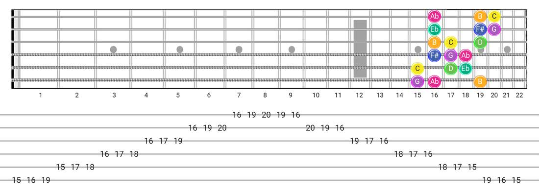 Gipsy Hungarian guitar scale diagram - 3 Notes per String Pattern with note names