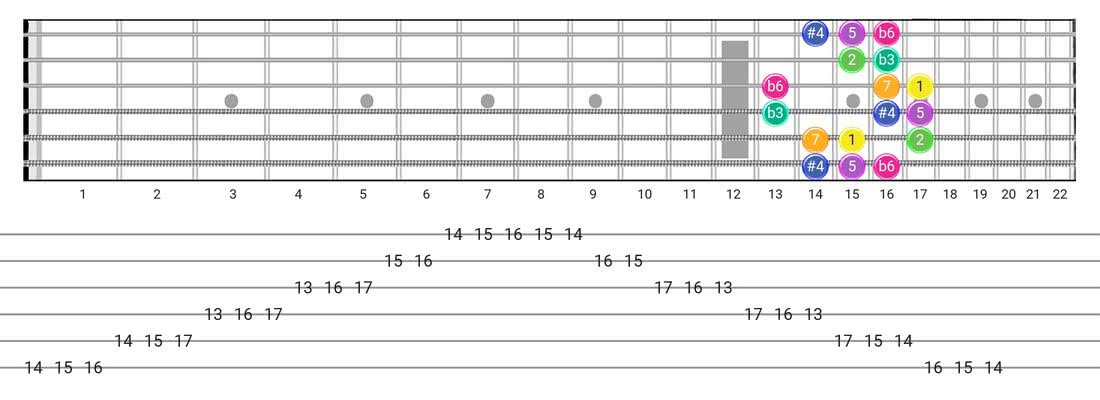 Gipsy Hungarian guitar scale tabs - Box Pattern with intervals