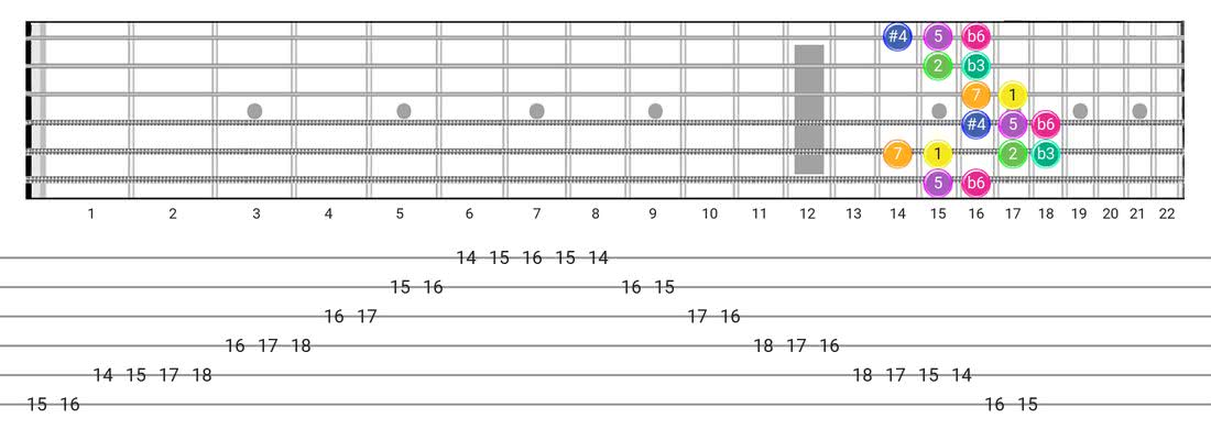 Fretboard diagram and tablature for the Gipsy Hungarian scale - Box Pattern with intervals