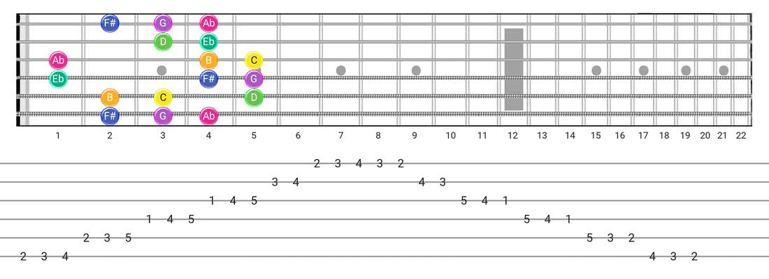 Gipsy Hungarian guitar scale fretboard diagram - Box Pattern with note names