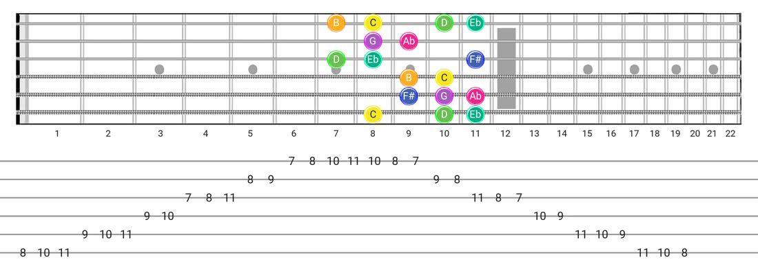 Fretboard diagram and tablature for the Gipsy Hungarian scale - Box Pattern with note names