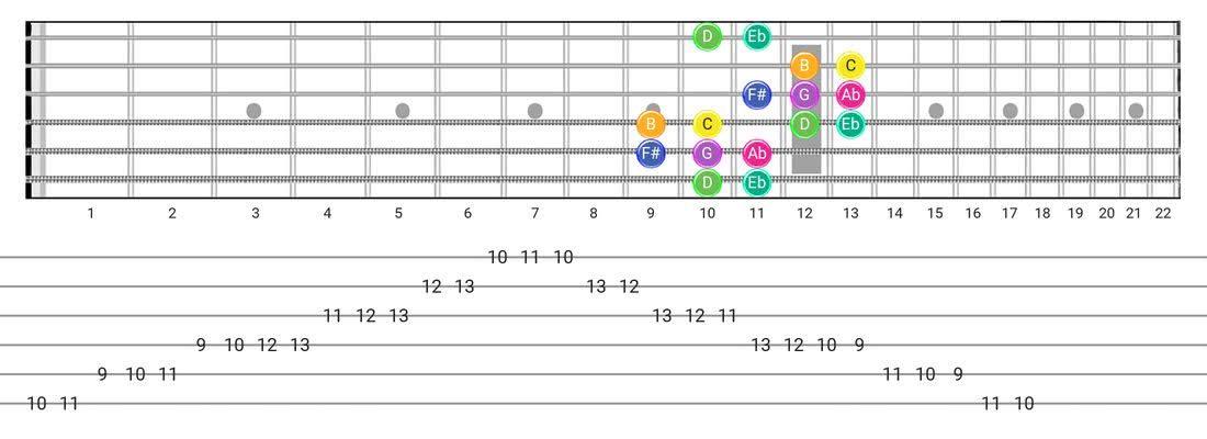 Guitar Tabs and diagras for the Gipsy Hungarian scale - Box Pattern with note names