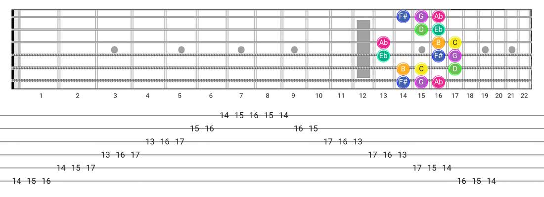 Gipsy Hungarian guitar scale tabs - Box Pattern with note names