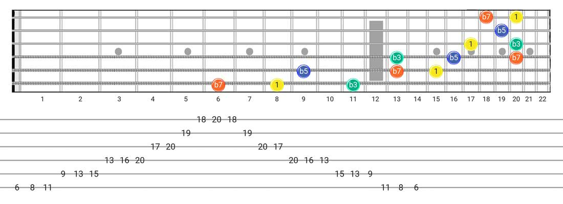 Half Diminished Arpeggio guitar scale fretboard diagram - 3 Notes per String Pattern with intervals