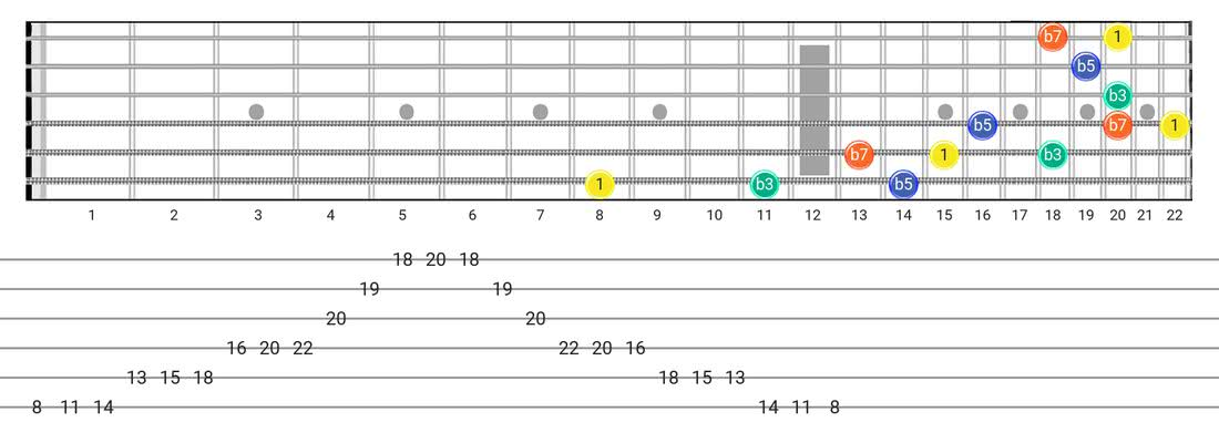 Guitar Tabs and diagras for the Half Diminished Arpeggio scale - 3 Notes per String Pattern with intervals