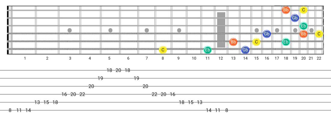 Guitar Tabs and diagras for the Half Diminished Arpeggio scale - 3 Notes per String Pattern with note names