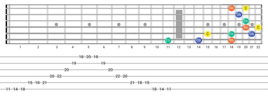 Half Diminished Arpeggio guitar scale fretboard diagram - 3 Notes per String Pattern with note names