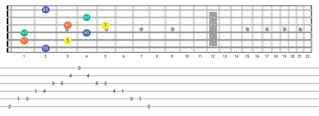 Guitar Tabs and diagras for the Half Diminished Arpeggio scale - Box Pattern with intervals