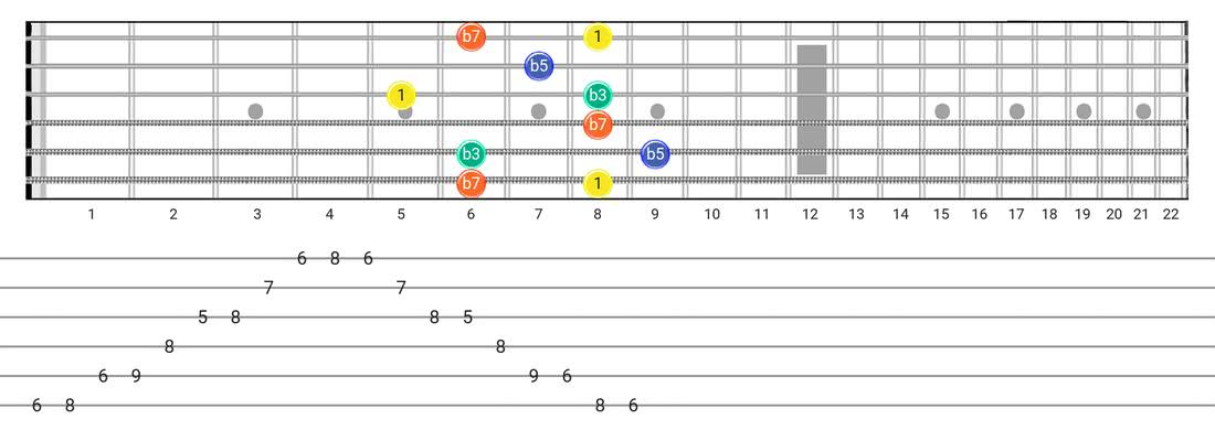 Fretboard diagram for the Half Diminished Arpeggio scale - Box Pattern with intervals