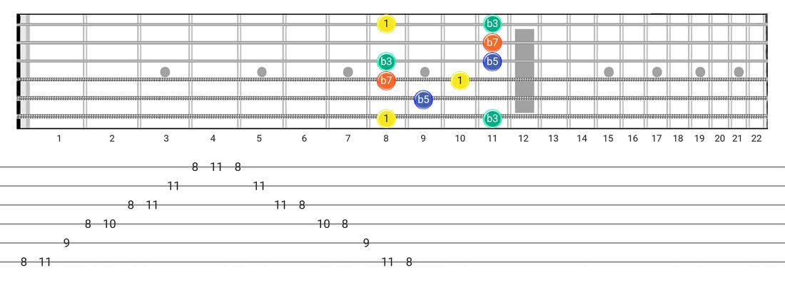 Half Diminished Arpeggio guitar scale fretboard diagram - Box Pattern with intervals