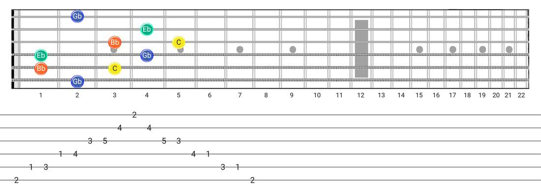 Guitar Tabs and diagras for the Half Diminished Arpeggio scale - Box Pattern with note names