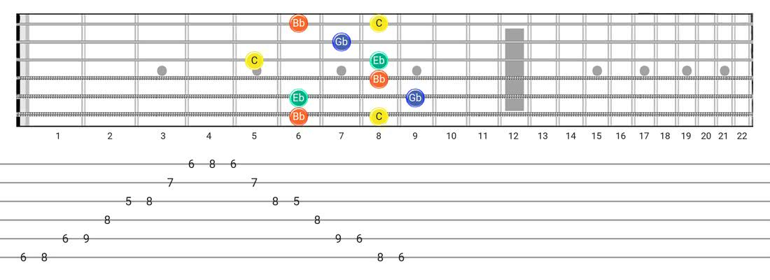 Fretboard diagram for the Half Diminished Arpeggio scale - Box Pattern with note names