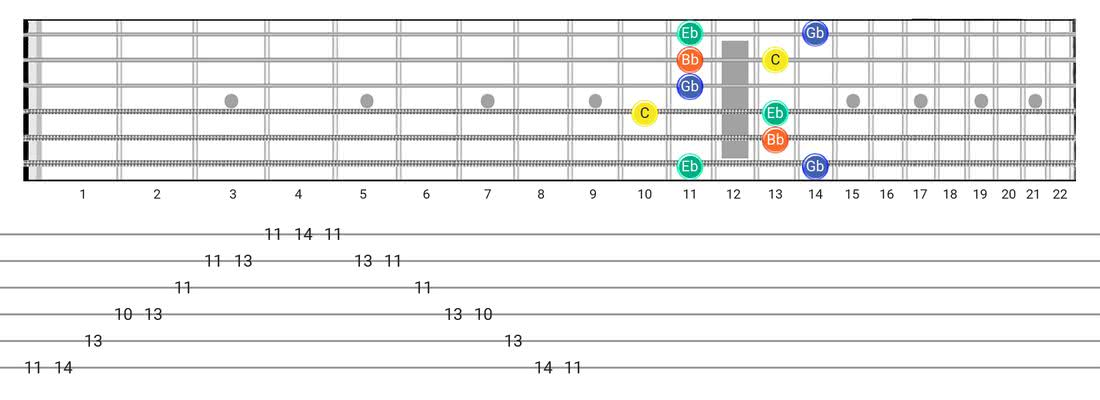 Half Diminished Arpeggio guitar scale fretboard diagram - Box Pattern with note names