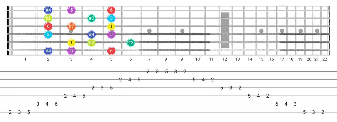 Guitar Tabs and diagras for the Half-Whole scale - 3 Notes per String Pattern with intervals