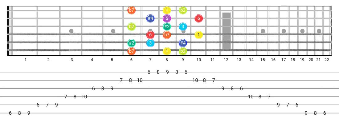 Fretboard diagram and tablature for the Half-Whole scale - 3 Notes per String Pattern with intervals