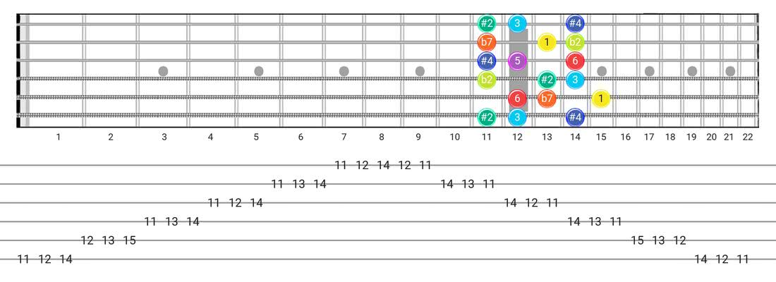 Half-Whole guitar scale tabs - 3 Notes per String Pattern with intervals