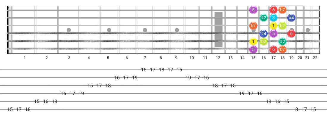 Half-Whole guitar scale diagram - 3 Notes per String Pattern with intervals