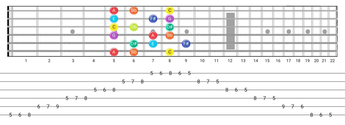 Half-Whole guitar scale diagram - 3 Notes per String Pattern with note names