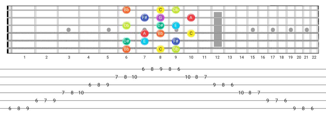 Fretboard diagram and tablature for the Half-Whole scale - 3 Notes per String Pattern with note names
