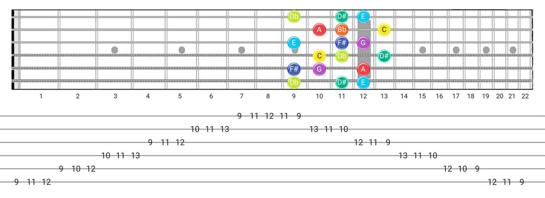 Guitar Tabs and diagras for the Half-Whole scale - 3 Notes per String Pattern with note names