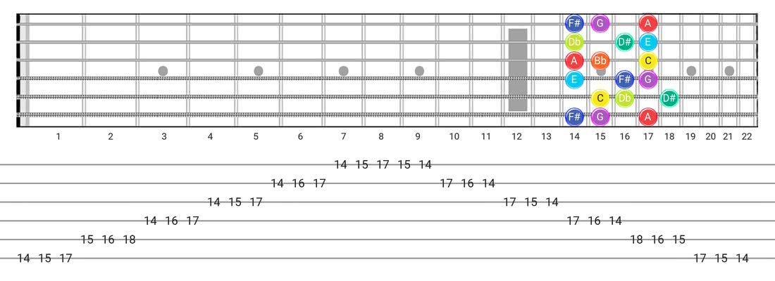 Half-Whole guitar scale tabs - 3 Notes per String Pattern with note names