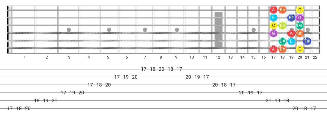 Fretboard diagram for the Half-Whole scale - 3 Notes per String Pattern with note names
