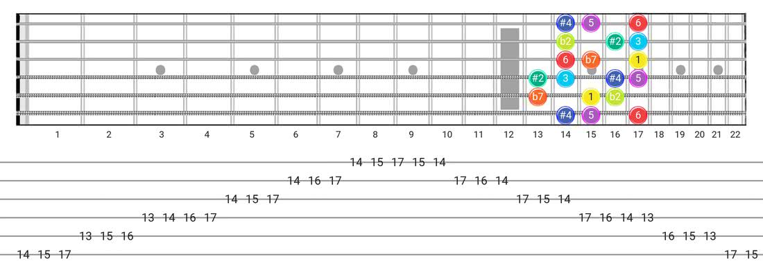 Half-Whole guitar scale tabs - Box Pattern with intervals