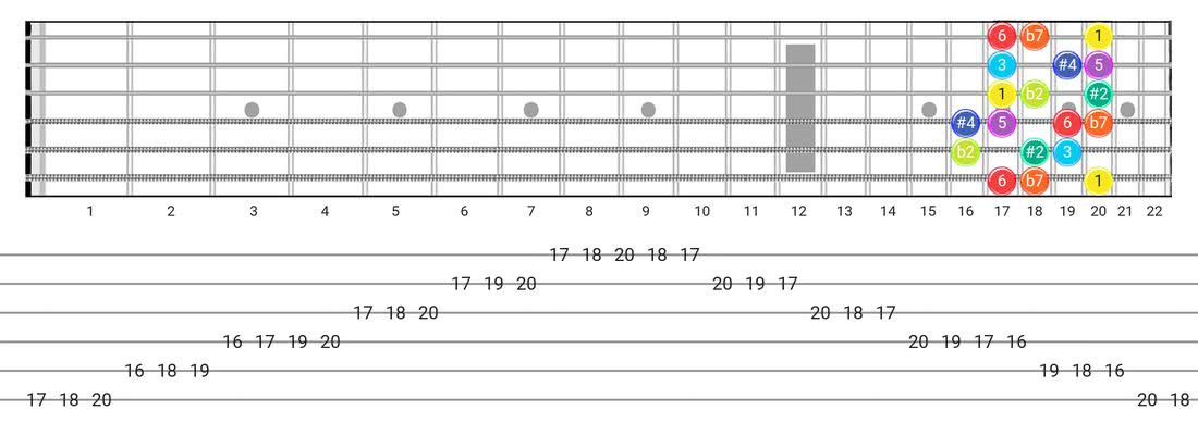 Guitar Tabs and diagras for the Half-Whole scale - Box Pattern with intervals