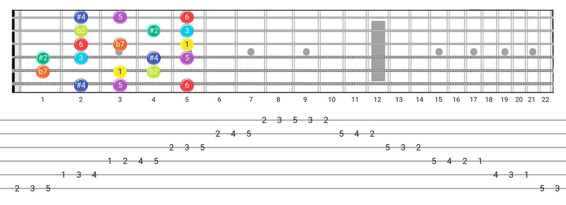 Fretboard diagram and tablature for the Half-Whole scale - Box Pattern with intervals