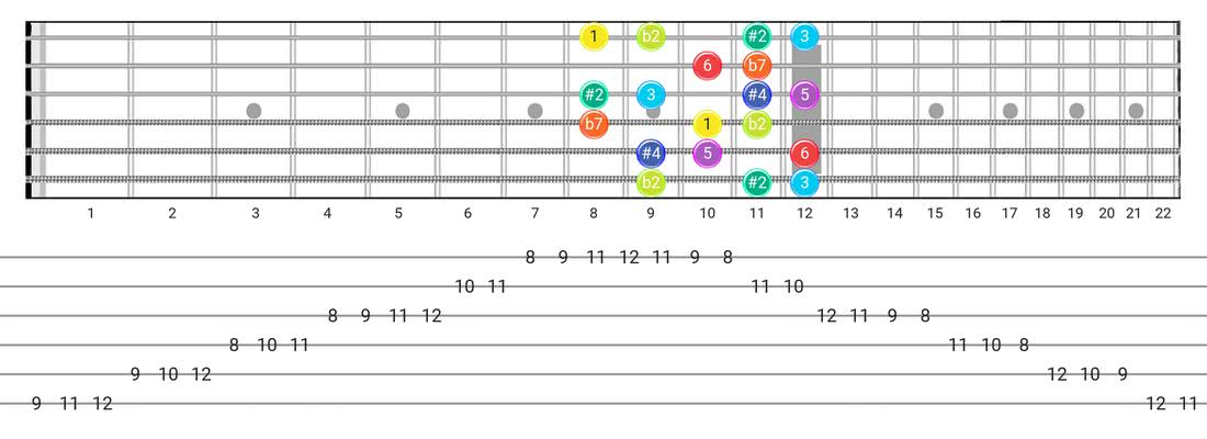 Half-Whole guitar scale fretboard diagram - Box Pattern with intervals
