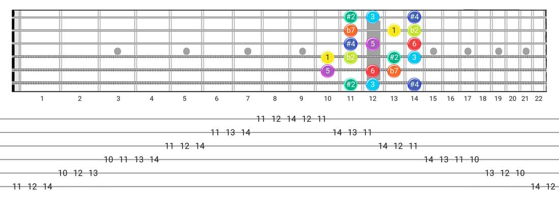 Fretboard diagram for the Half-Whole scale - Box Pattern with intervals