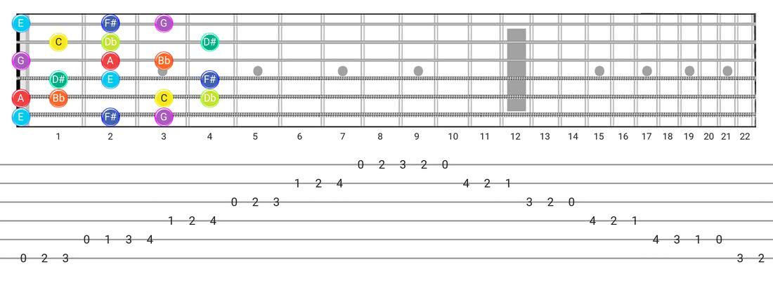 Fretboard diagram for the Half-Whole scale - Box Pattern with note names