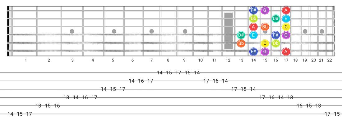 Half-Whole guitar scale tabs - Box Pattern with note names