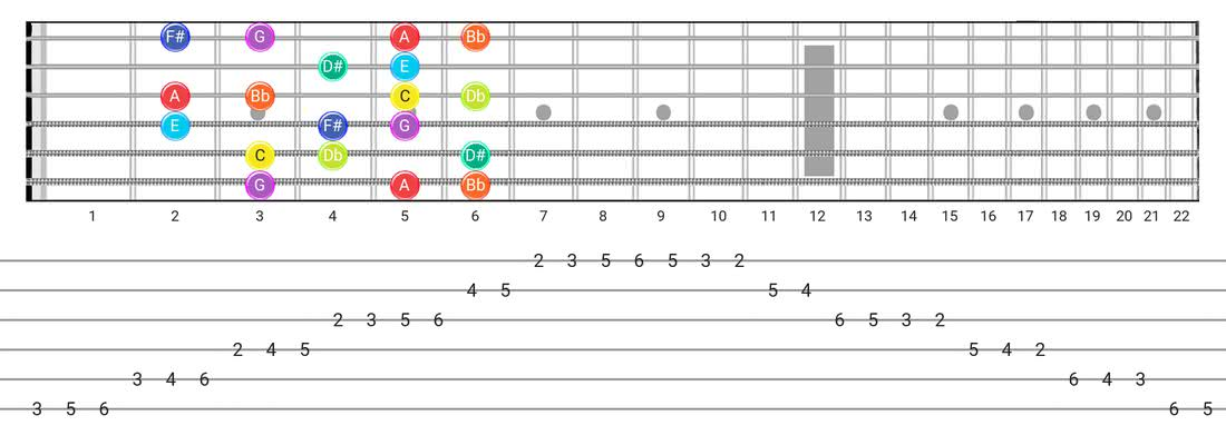 Fretboard diagram and tablature for the Half-Whole scale - Box Pattern with note names
