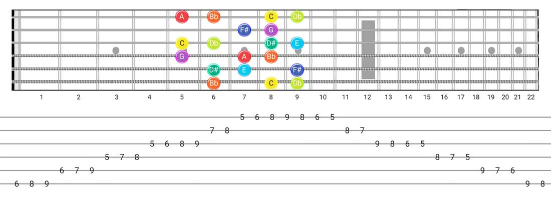 Guitar Tabs and diagras for the Half-Whole scale - Box Pattern with note names
