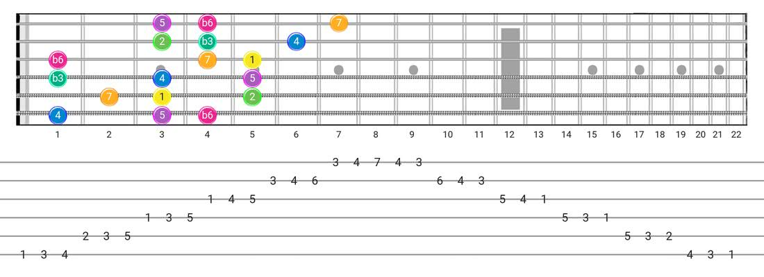 Fretboard diagram for the Harmonic Minor (Aeolian Maj 7) scale - 3 Notes per String Pattern with intervals