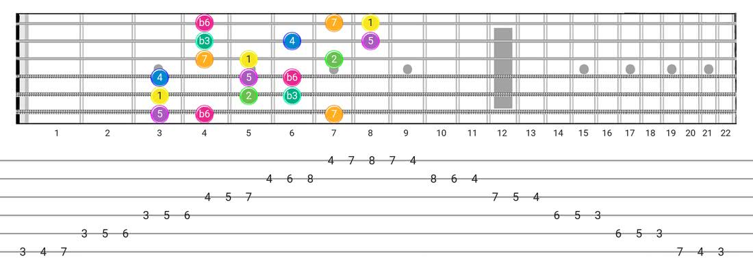 Guitar Tabs and diagras for the Harmonic Minor (Aeolian Maj 7) scale - 3 Notes per String Pattern with intervals