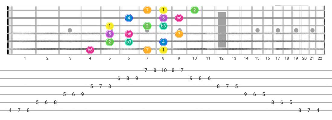 Fretboard diagram and tablature for the Harmonic Minor (Aeolian Maj 7) scale - 3 Notes per String Pattern with intervals
