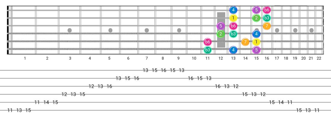 Harmonic Minor (Aeolian Maj 7) guitar scale diagram - 3 Notes per String Pattern with intervals