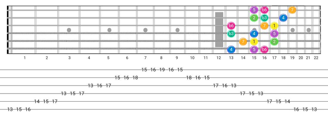 Harmonic Minor (Aeolian Maj 7) guitar scale tabs - 3 Notes per String Pattern with intervals