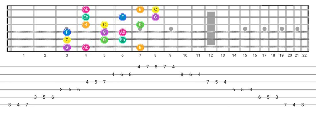 Guitar Tabs and diagras for the Harmonic Minor (Aeolian Maj 7) scale - 3 Notes per String Pattern with note names