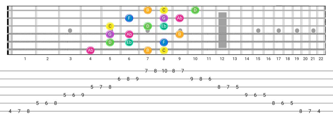 Fretboard diagram and tablature for the Harmonic Minor (Aeolian Maj 7) scale - 3 Notes per String Pattern with note names