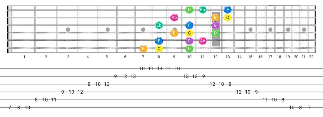 Harmonic Minor (Aeolian Maj 7) guitar scale fretboard diagram - 3 Notes per String Pattern with note names