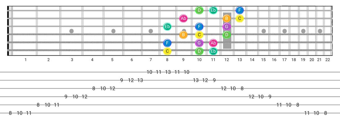 Fretboard diagram for the Harmonic Minor (Aeolian Maj 7) scale - 3 Notes per String Pattern with note names