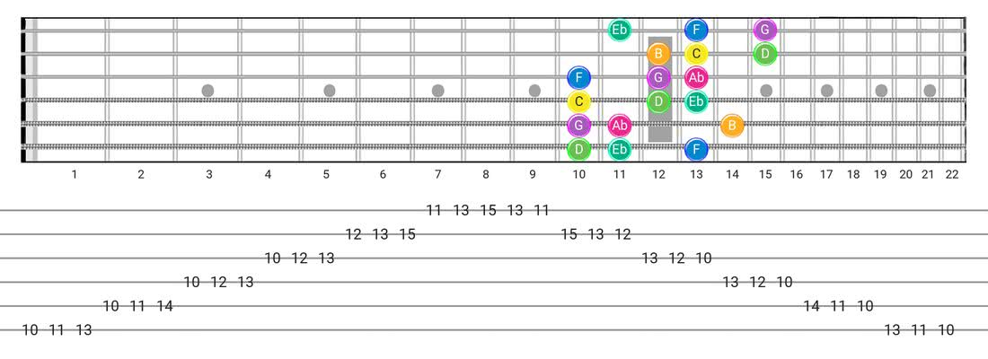 Harmonic Minor (Aeolian Maj 7) guitar scale tabs - 3 Notes per String Pattern with note names